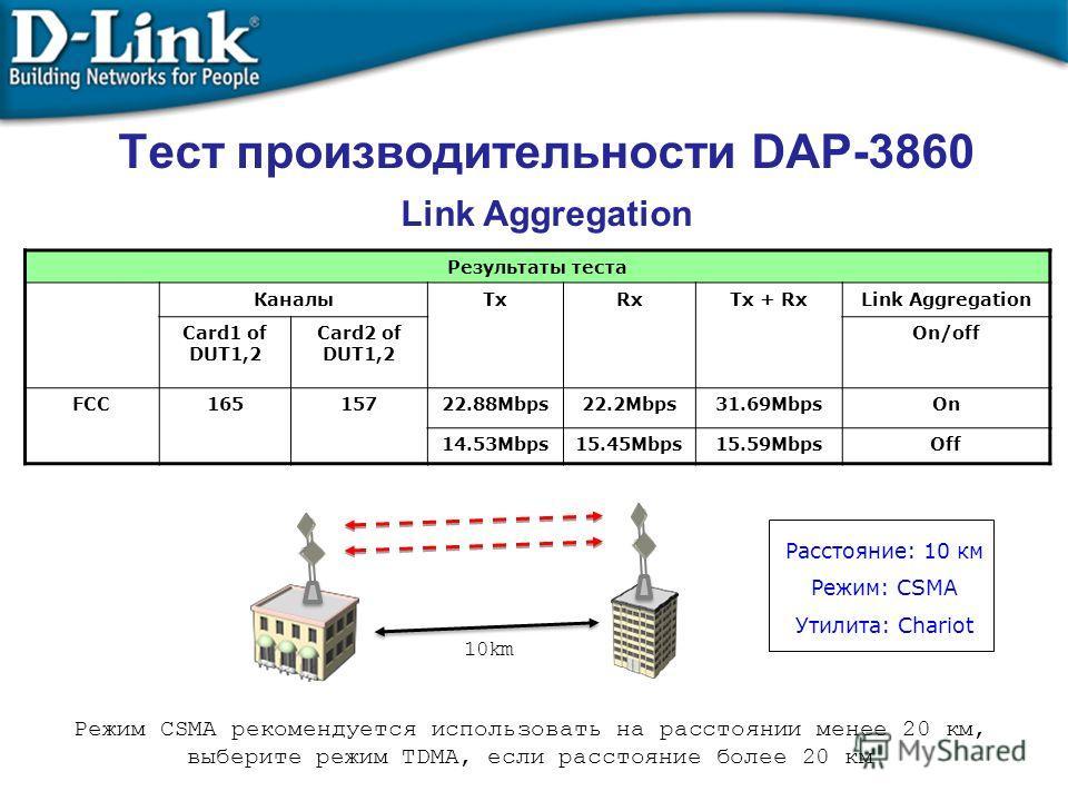Тест производительности DAP-3860 Link Aggregation Результаты теста КаналыTxRxTx + RxLink Aggregation Card1 of DUT1,2 Card2 of DUT1,2 On/off FCC16515722.88Mbps22.2Mbps31.69MbpsOn 14.53Mbps15.45Mbps15.59MbpsOff 10km Расстояние: 10 км Режим: CSMA Утилит