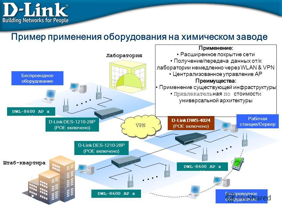 Пример применения оборудования на химическом заводе D-Link DWS-4024 (POE включено) D-Link DES-1210-28P (POE включено) VPN DWL-8600 AP x 10 DWL-8600 AP x 20 Лаборатория D-Link DES-1210-28P (POE включено) Беспроводное оборудование DWL-8600 AP x 10 Штаб