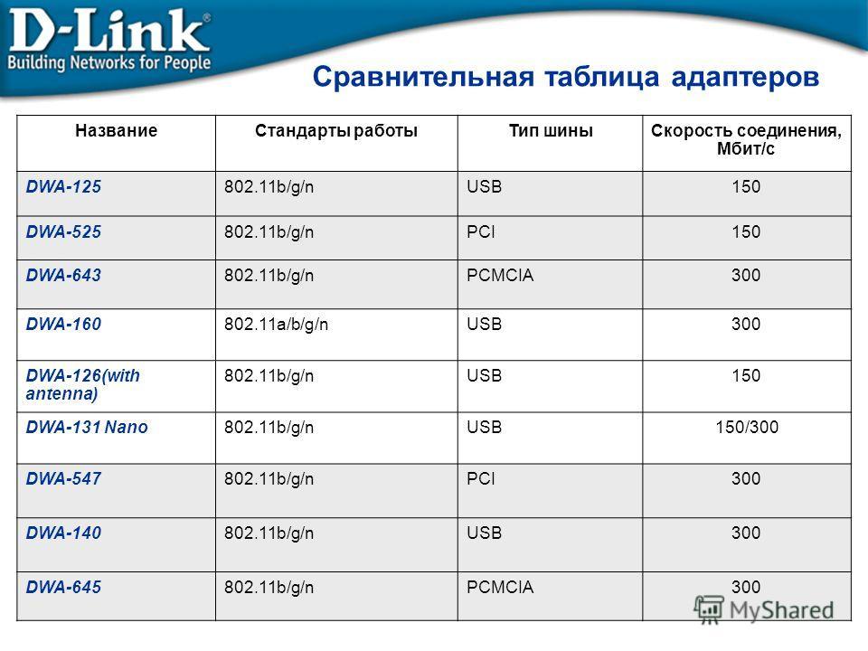 Сравнительная таблица адаптеров НазваниеСтандарты работыТип шиныСкорость соединения, Мбит/с DWA-125802.11b/g/nUSB150 DWA-525802.11b/g/nPCI150 DWA-643802.11b/g/nPCMCIA300 DWA-160802.11a/b/g/nUSB300 DWA-126(with antenna) 802.11b/g/nUSB150 DWA-131 Nano8