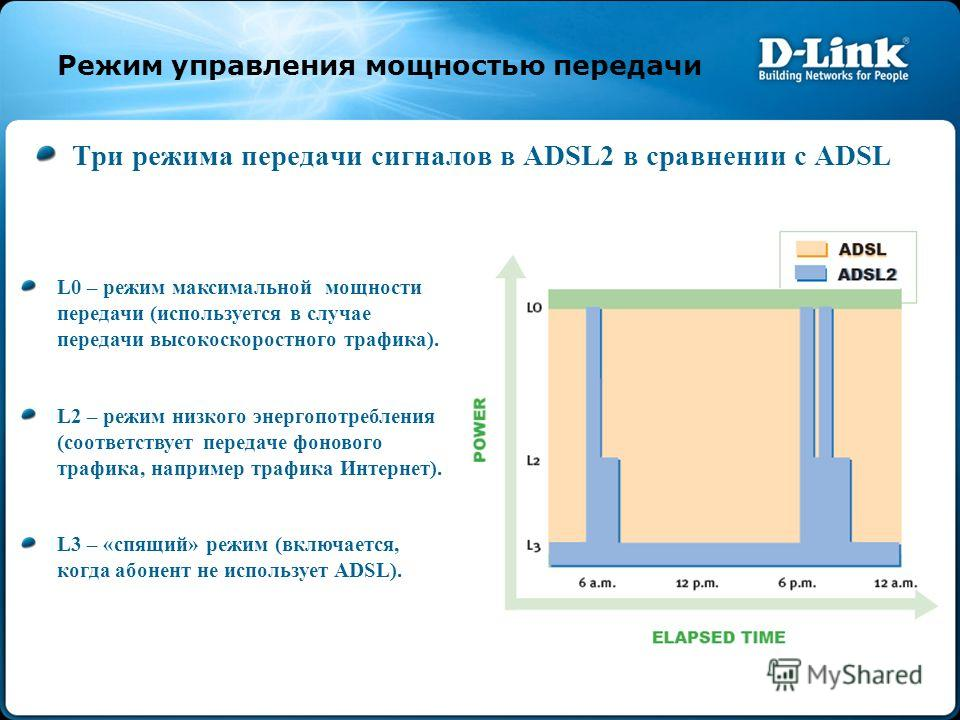 Режим управления мощностью передачи Три режима передачи сигналов в ADSL2 в сравнении с ADSL L0 – режим максимальной мощности передачи (используется в случае передачи высокоскоростного трафика). L2 – режим низкого энергопотребления (соответствует пере