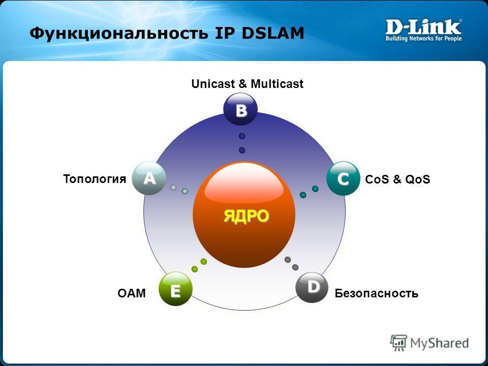 Функциональность IP DSLAM ЯДРО B E C D A Топология Unicast & Multicast CoS & QoS OAMБезопасность