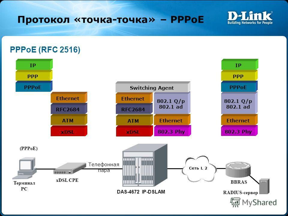 Протокол «точка-точка» – PPPoE PPPoE (RFC 2516) PPPoE PPP RFC2684 xDSL ATM Ethernet IP xDSL ATM RFC2684 Ethernet 802.3 Phy Ethernet 802.1 Q/p 802.1 ad Switching Agent 802.3 Phy Ethernet 802.1 Q/p 802.1 ad PPPoE PPP IP RADIUS-сервер DAS-4672 IP-DSLAM