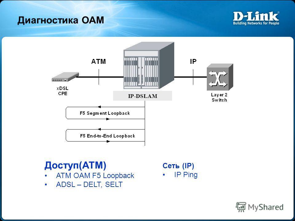 Диагностика OAM Доступ(ATM) ATM OAM F5 Loopback ADSL – DELT, SELT Сеть (IP) IP Ping IP-DSLAM