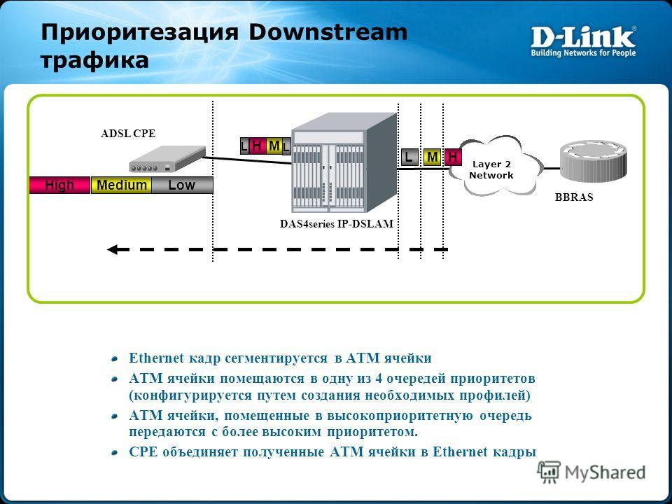 Приоритезация Downstream трафика Ethernet кадр сегментируется в ATM ячейки ATM ячейки помещаются в одну из 4 очередей приоритетов (конфигурируется путем создания необходимых профилей) ATM ячейки, помещенные в высокоприоритетную очередь передаются с б