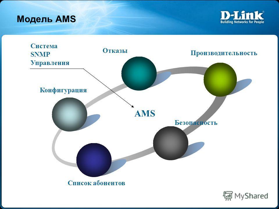 Модель AMS AMS Система SNMP Управления Конфигурация Отказы Безопасность Список абонентов Производительность