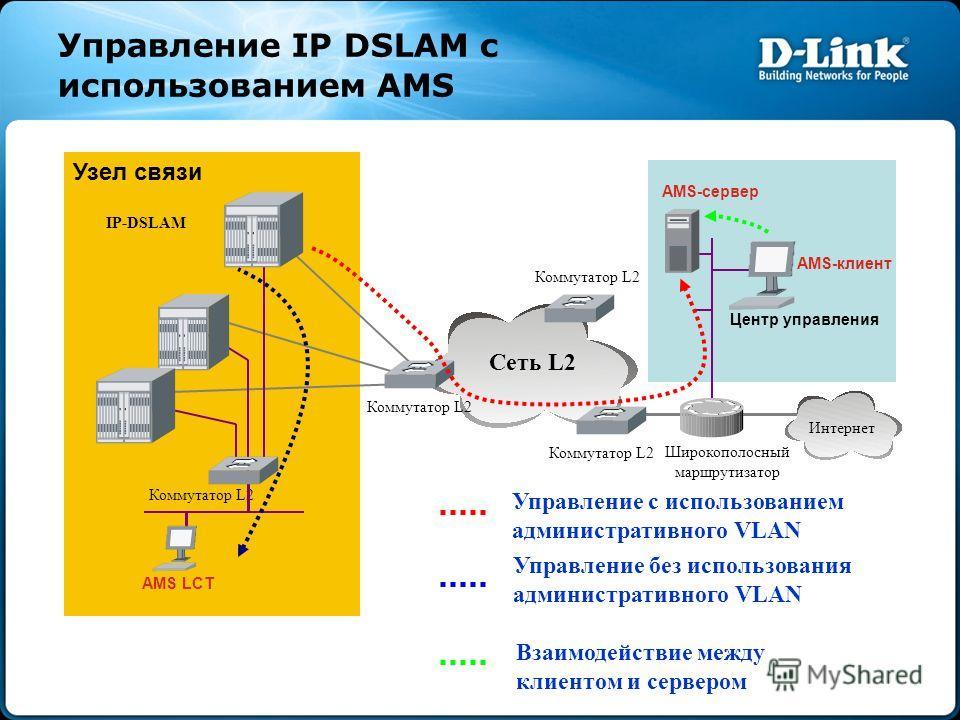 Управление IP DSLAM с использованием AMS Сеть L2 Узел связи Центр управления Интернет Коммутатор L2 Широкополосный маршрутизатор IP-DSLAM AMS-клиент Коммутатор L2 AMS LCT AMS-сервер Управление с использованием административного VLAN Управление без ис