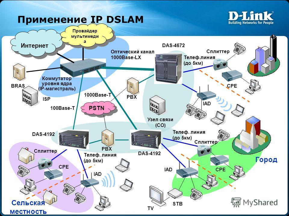 Применение IP DSLAM Узел связи (CO) Коммутатор уровня ядра (IP-магистраль) Интернет Оптический канал 1000Base-LX Телеф.линия (до 5км) PBX CPE IAD Город DAS-4192 Телеф. линия (до 5км) CPEIAD STB TV PSTN PBX 1000Base-T DAS-4672 CPE IAD Сельская местнос