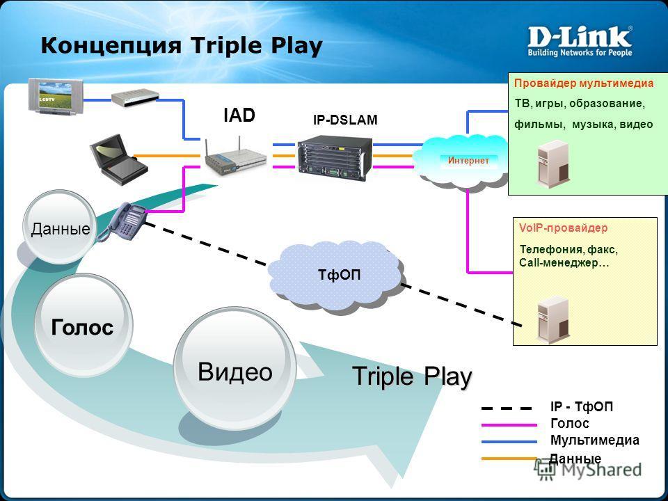Концепция Triple Play Данные Голос Видео Triple Play Интернет Данные Мультимедиа Голос IP - ТфОП ТфОП Провайдер мультимедиа ТВ, игры, образование, фильмы, музыка, видео VoIP-провайдер Телефония, факс, Call-менеджер… IAD IP-DSLAM