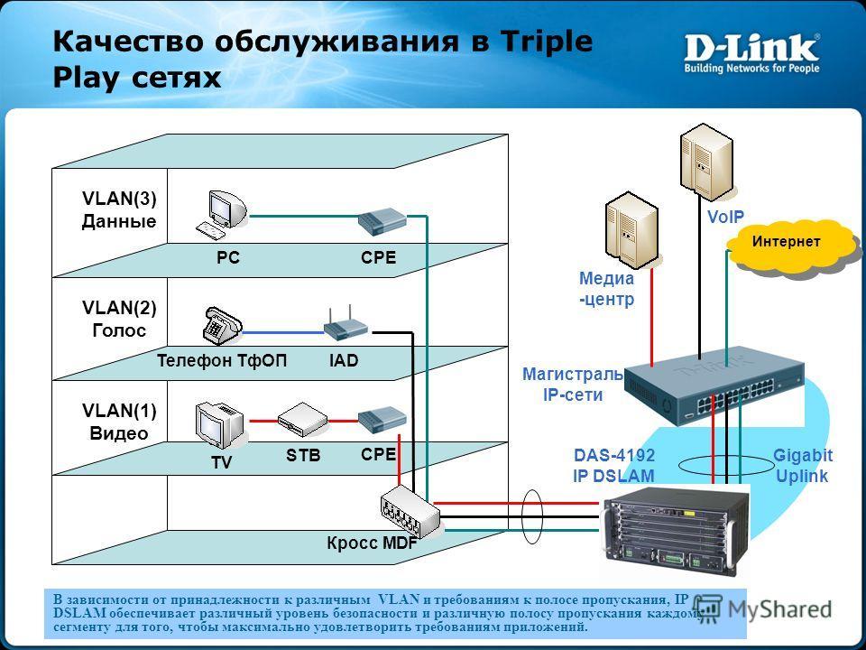 Качество обслуживания в Triple Play сетях В зависимости от принадлежности к различным VLAN и требованиям к полосе пропускания, IP DSLAM обеспечивает различный уровень безопасности и различную полосу пропускания каждому сегменту для того, чтобы максим