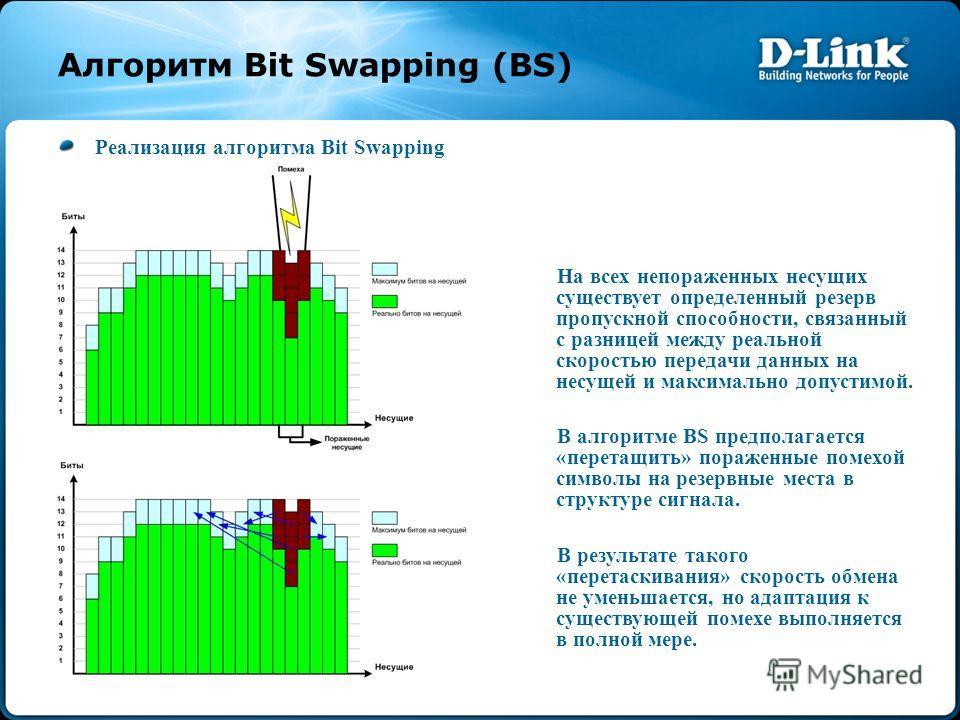 Алгоритм Bit Swapping (BS) Реализация алгоритма Bit Swapping На всех непораженных несущих существует определенный резерв пропускной способности, связанный с разницей между реальной скоростью передачи данных на несущей и максимально допустимой. В алго