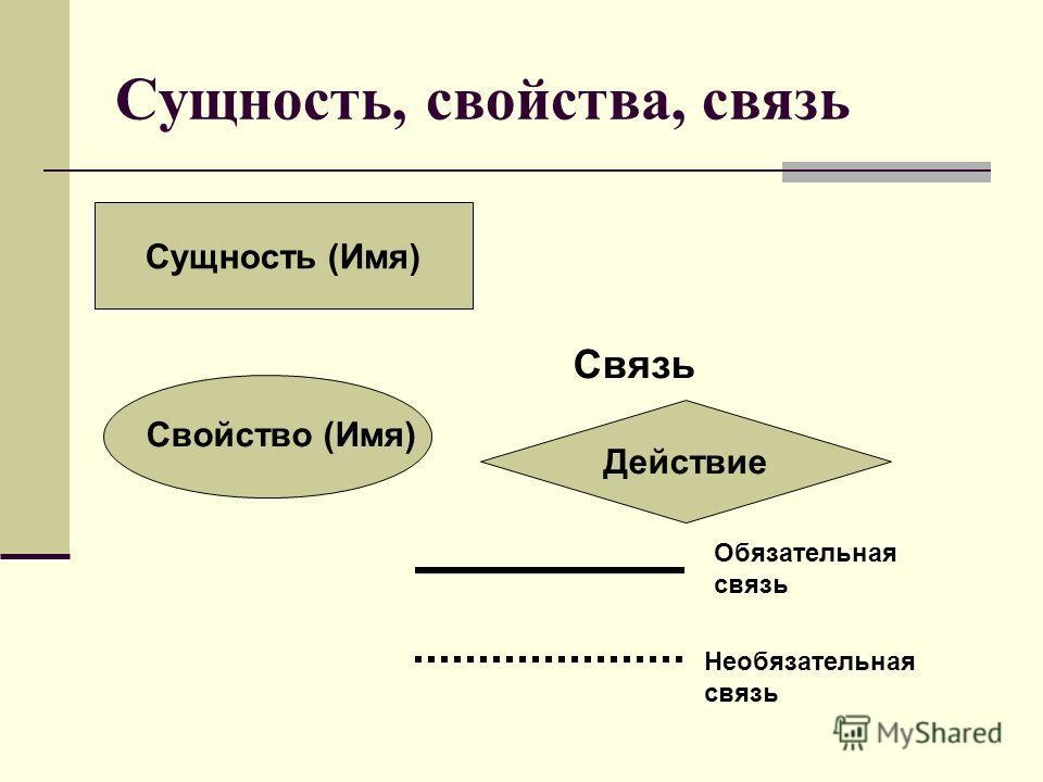 Сущность, свойства, связь Сущность (Имя) Свойство (Имя) Действие Связь Обязательная связь Необязательная связь