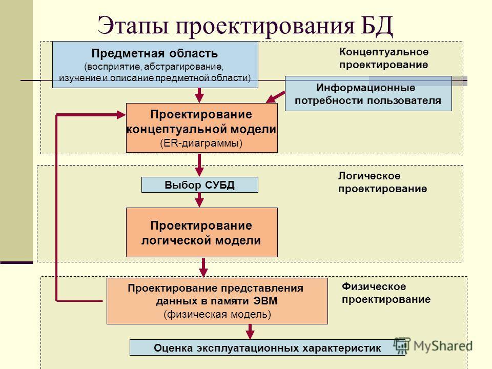 Этапы проектирования БД Концептуальное проектирование Логическое проектирование Физическое проектирование Предметная область (восприятие, абстрагирование, изучение и описание предметной области) Информационные потребности пользователя Проектирование