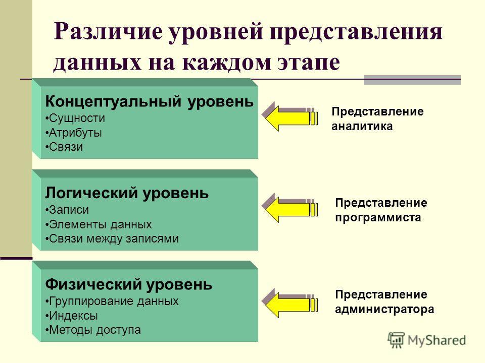 Различие уровней представления данных на каждом этапе Концептуальный уровень Сущности Атрибуты Связи Представление аналитика Логический уровень Записи Элементы данных Связи между записями Физический уровень Группирование данных Индексы Методы доступа