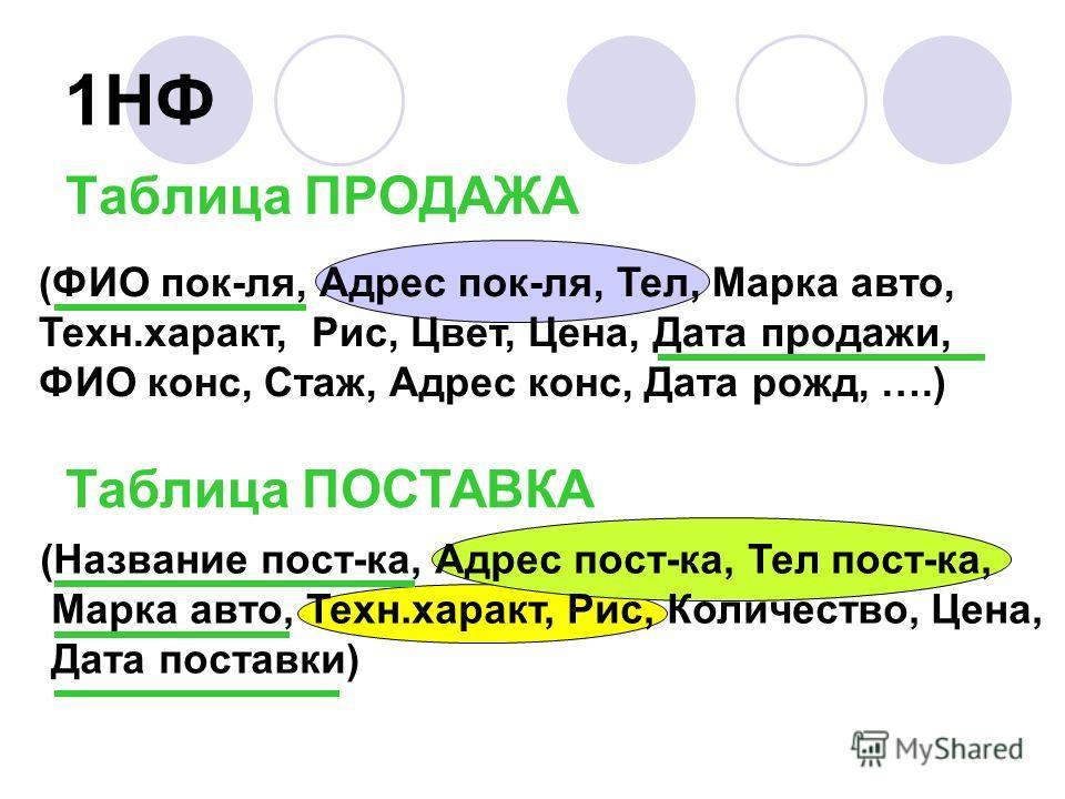 1НФ Таблица ПРОДАЖА (ФИО пок-ля, Адрес пок-ля, Тел, Марка авто, Техн.характ, Рис, Цвет, Цена, Дата продажи, ФИО конс, Стаж, Адрес конс, Дата рожд, ….) Таблица ПОСТАВКА (Название пост-ка, Адрес пост-ка, Тел пост-ка, Марка авто, Техн.характ, Рис, Колич