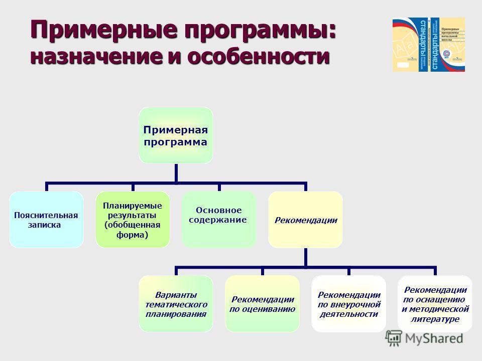 Примерные программы: назначение и особенности Примерная программа Пояснительная записка Планируемые результаты (обобщенная форма) Основное содержание Рекомендации Варианты тематического планирования Рекомендации по оцениванию Рекомендации по внеурочн