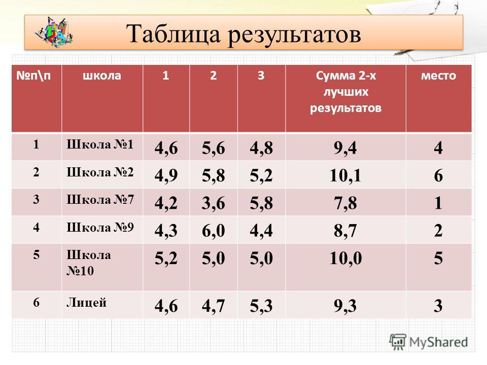 Таблица результатов п\пшкола123Сумма 2-х лучших результатов место 1Школа 1 4,65,64,8 2Школа 2 4,95,85,2 3Школа 7 4,23,65,8 4Школа 9 4,36,04,4 5Школа 10 5,25,0 6Лицей 4,64,75,3 п\пшкола123Сумма 2-х лучших результатов место 1Школа 1 4,65,64,89,44 2Школ