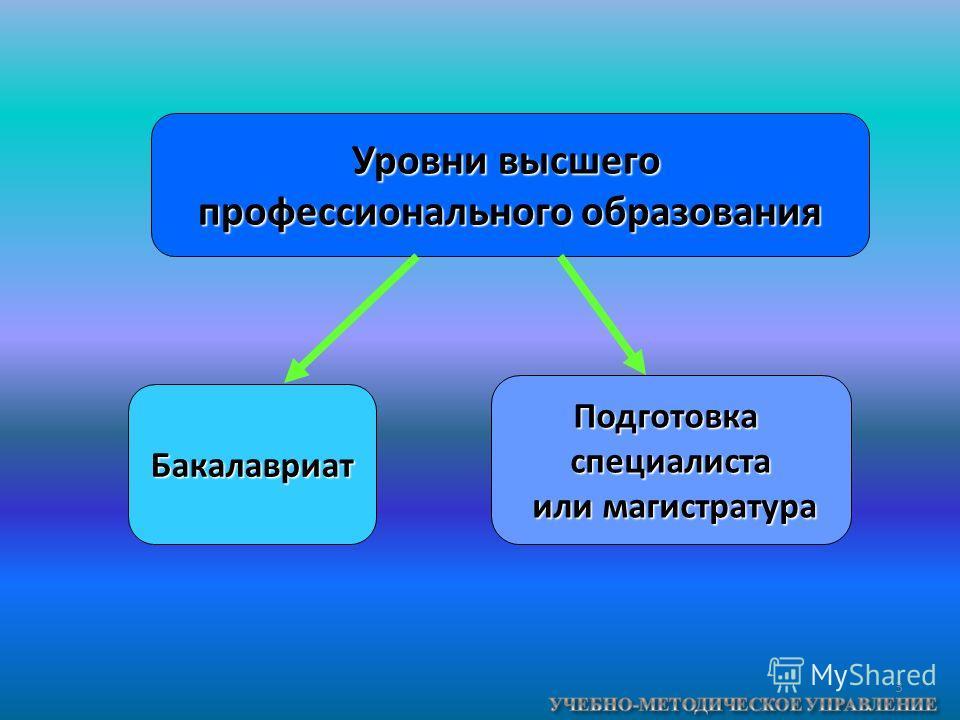 3 Уровни высшего профессионального образования Бакалавриат Подготовкаспециалиста или магистратура или магистратура