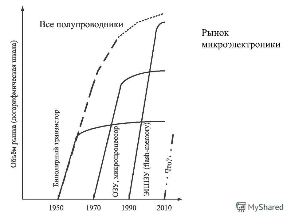 Рынок микроэлектроники