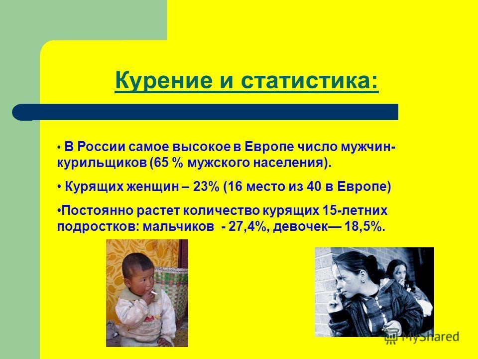 Курение и статистика: В России самое высокое в Европе число мужчин- курильщиков (65 % мужского населения). Курящих женщин – 23% (16 место из 40 в Европе) Постоянно растет количество курящих 15-летних подростков: мальчиков - 27,4%, девочек 18,5%.