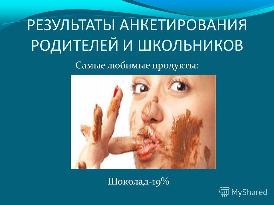 РЕЗУЛЬТАТЫ АНКЕТИРОВАНИЯ РОДИТЕЛЕЙ И ШКОЛЬНИКОВ Самые любимые продукты: Шоколад-19%