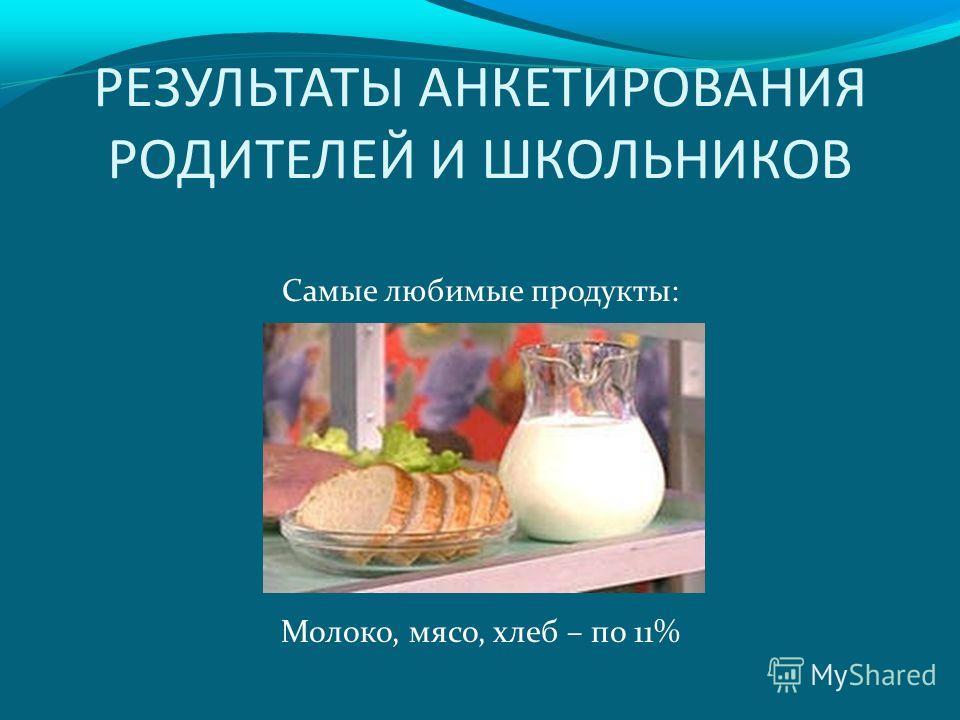 РЕЗУЛЬТАТЫ АНКЕТИРОВАНИЯ РОДИТЕЛЕЙ И ШКОЛЬНИКОВ Самые любимые продукты: Молоко, мясо, хлеб – по 11%