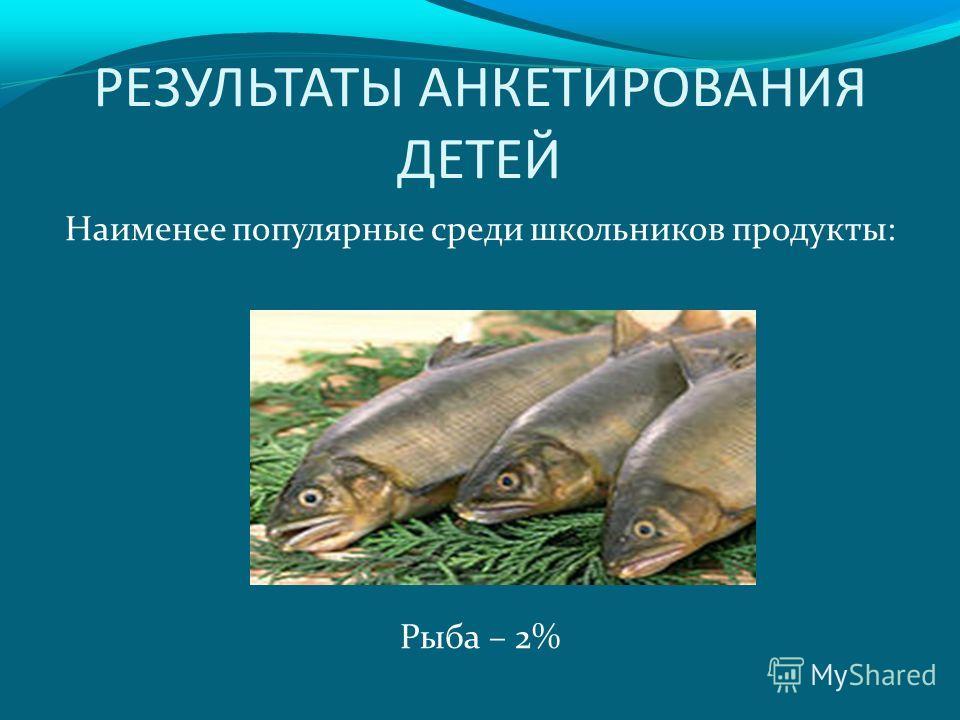 РЕЗУЛЬТАТЫ АНКЕТИРОВАНИЯ ДЕТЕЙ Наименее популярные среди школьников продукты: Рыба – 2%