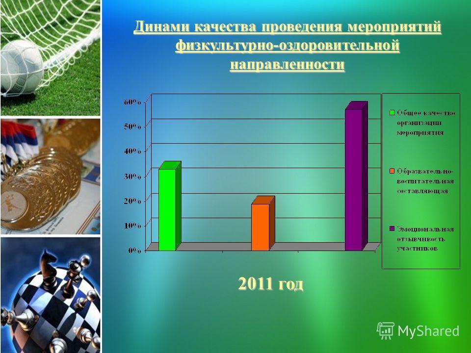 Динами качества проведения мероприятий физкультурно-оздоровительной направленности 2011 год