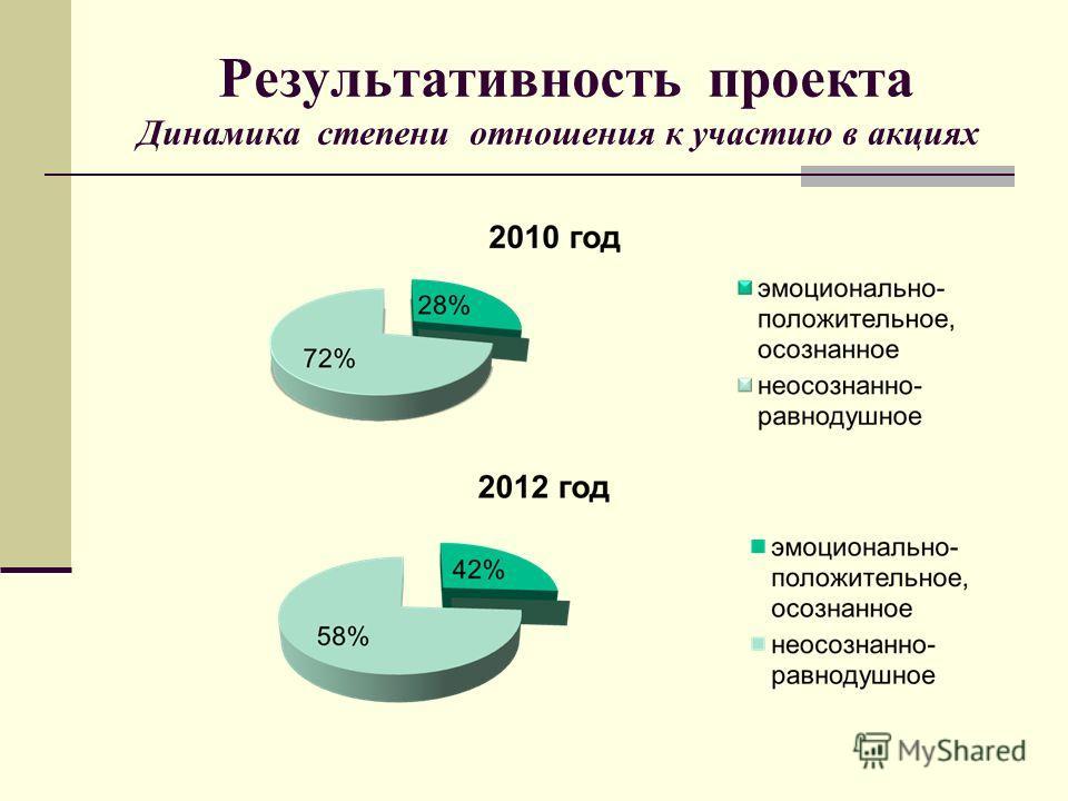 Результативность проекта Динамика степени отношения к участию в акциях