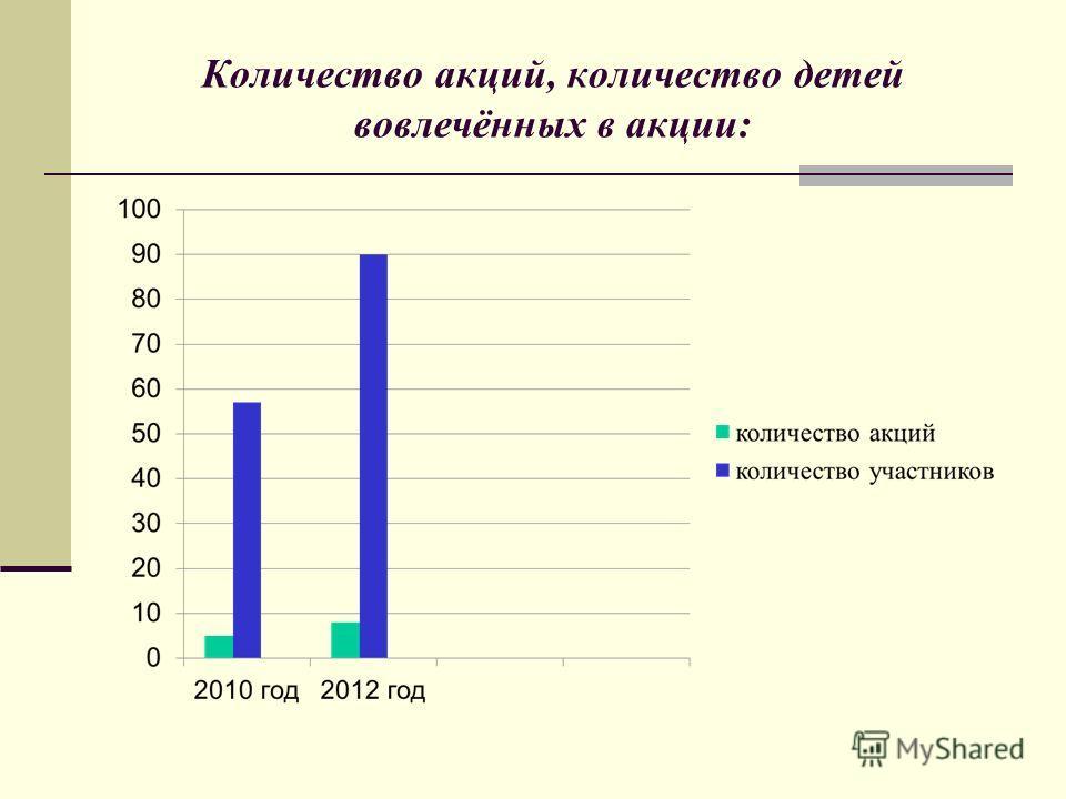 Количество акций, количество детей вовлечённых в акции: