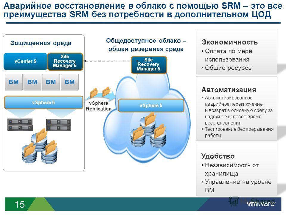 15 Общедоступное облако – общая резервная среда vSphere Replication vSphere 5 Site Recovery Manager 5 Аварийное восстановление в облако с помощью SRM – это все преимущества SRM без потребности в дополнительном ЦОД vCenter 5 Site Recovery Manager 5 vS