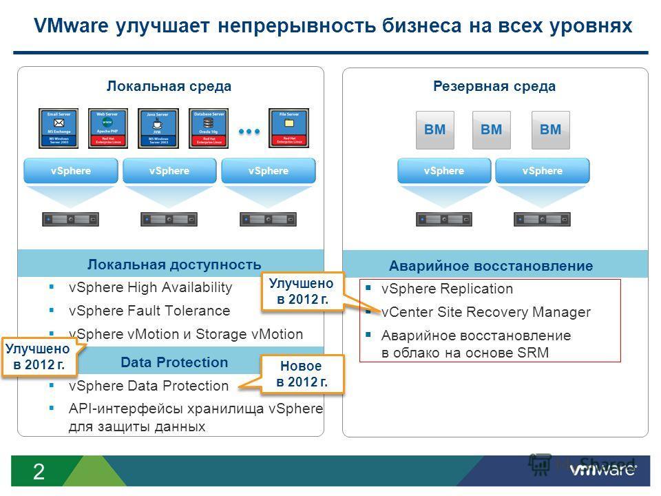 2 VMware улучшает непрерывность бизнеса на всех уровнях Локальная доступность vSphere High Availability vSphere Fault Tolerance vSphere vMotion и Storage vMotion Data Protection vSphere Data Protection API-интерфейсы хранилища vSphere для защиты данн