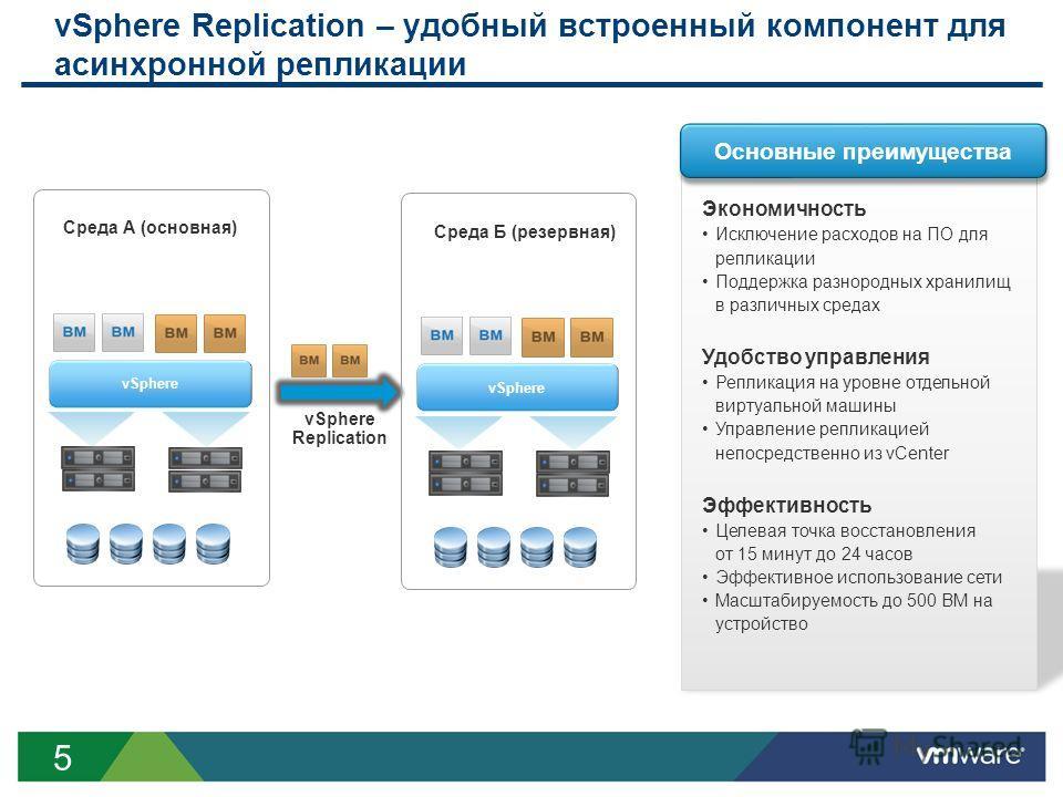 5 vSphere Replication – удобный встроенный компонент для асинхронной репликации Экономичность Исключение расходов на ПО для репликации Поддержка разнородных хранилищ в различных средах Удобство управления Репликация на уровне отдельной виртуальной ма