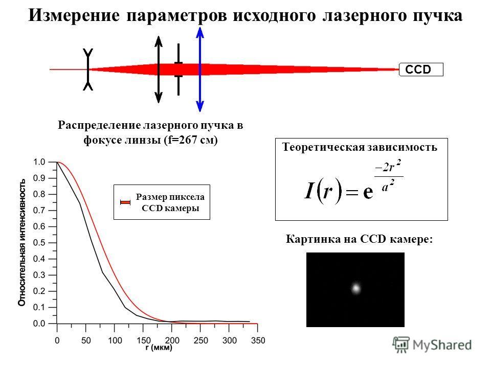 Распределение лазерного пучка в фокусе линзы (f=267 см) Картинка на CCD камере: Теоретическая зависимость Измерение параметров исходного лазерного пучка CCD Размер пиксела CCD камеры