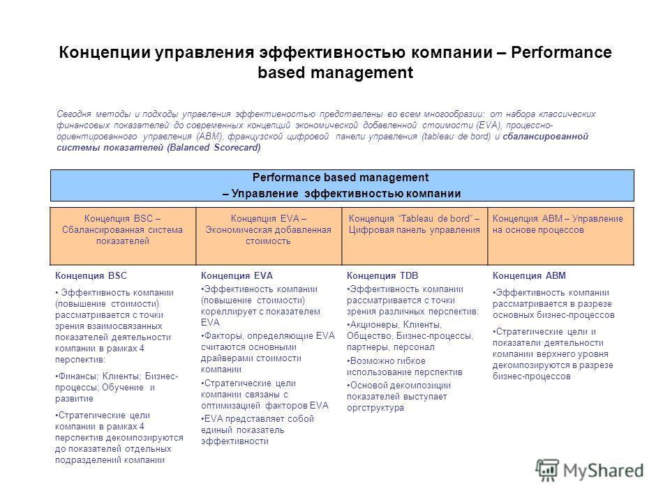 Концепции управления эффективностью компании – Performance based management Концепция BSC – Сбалансированная система показателей Концепция EVA – Экономическая добавленная стоимость Концепция Tableau de bord – Цифровая панель управления Концепция ABM