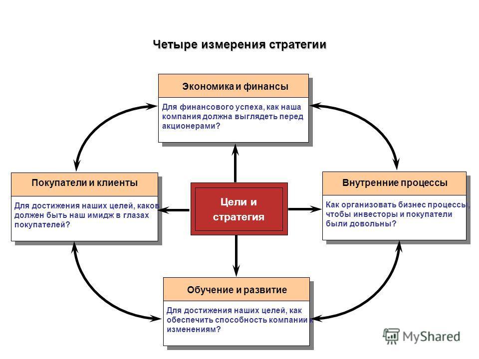 Четыре измерения стратегии Экономика и финансы Для финансового успеха, как наша компания должна выглядеть перед акционерами? Обучение и развитие Для достижения наших целей, как обеспечить способность компании к изменениям? Внутренние процессы Как орг