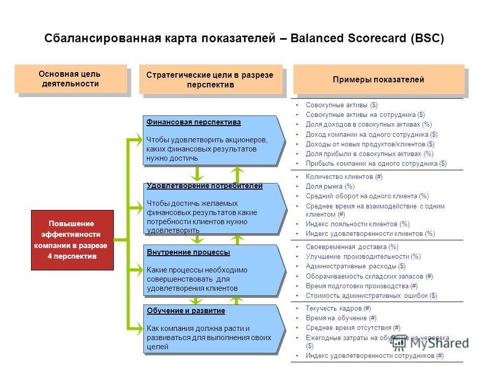 Сбалансированная карта показателей – Balanced Scorecard (BSC) Стратегические цели в разрезе перспектив Стратегические цели в разрезе перспектив Совокупные активы ($) Совокупные активы на сотрудника ($) Доля доходов в совокупных активах (%) Доход комп
