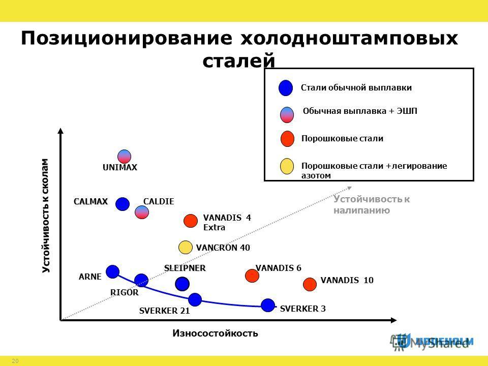 20 Позиционирование холодноштамповых сталей Порошковые стали Стали обычной выплавки Обычная выплавка + ЭШП Порошковые стали +легирование азотом Износостойкость Устойчивость к сколам SVERKER 21 SVERKER 3 VANADIS 10 RIGOR VANADIS 6 SLEIPNER CALMAX ARNE