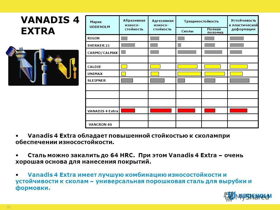 32 Vanadis 4 Extra обладает повышенной стойкостью к сколампри обеспечении износостойкости. Сталь можно закалить до 64 HRC. При этом Vanadis 4 Extra – очень хорошая основа для нанесения покрытий. Vanadis 4 Extra имеет лучшую комбинацию износостойкости