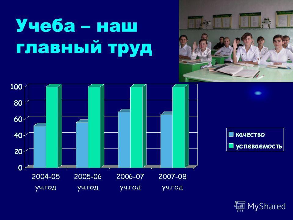 Учеба – наш главный труд
