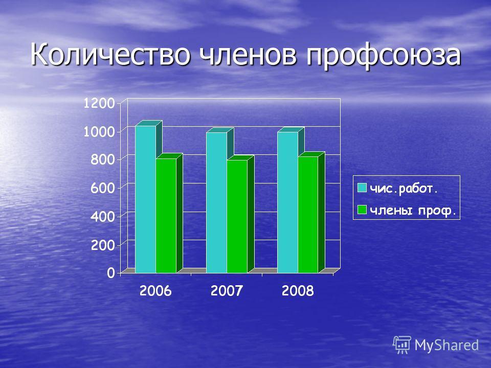 Количество членов профсоюза