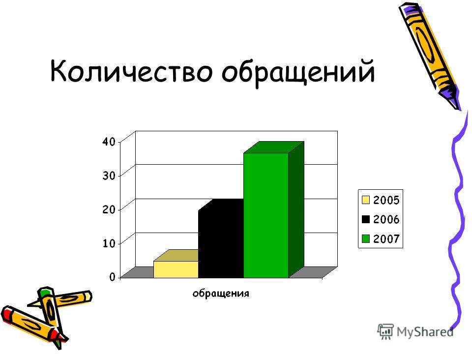 Количество обращений