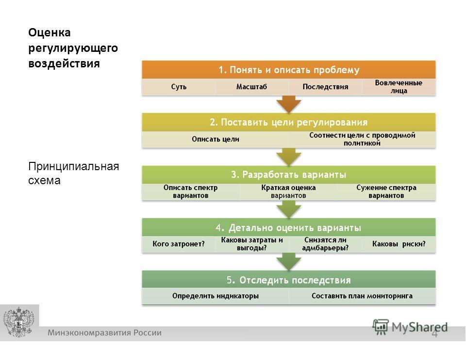 Оценка регулирующего воздействия Принципиальная схема 4