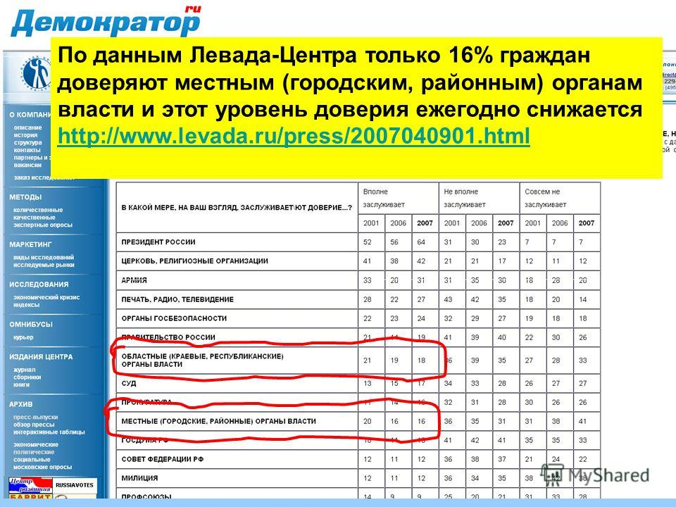 По данным Левада-Центра только 16% граждан доверяют местным (городским, районным) органам власти и этот уровень доверия ежегодно снижается http://www.levada.ru/press/2007040901.html