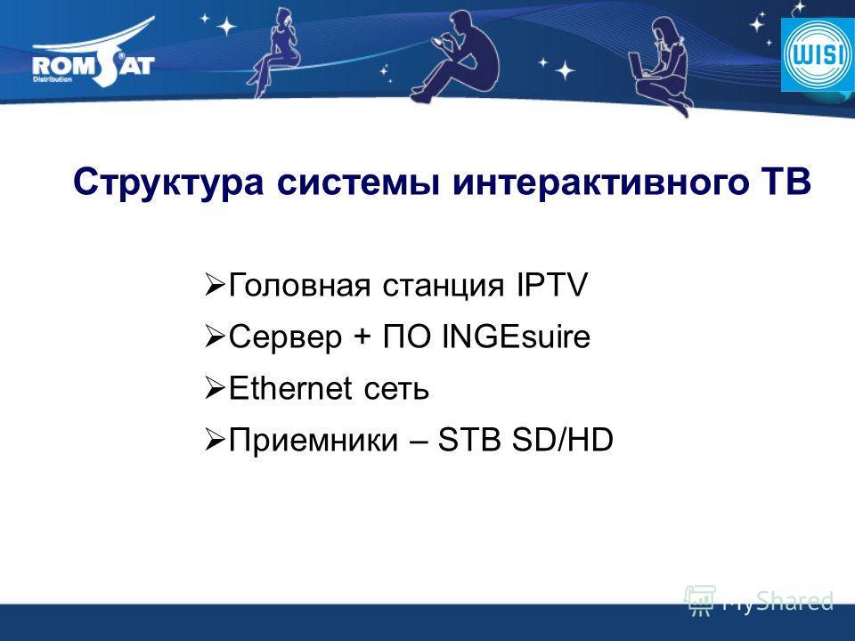 Структура системы интерактивного ТВ Головная станция IPTV Сервер + ПО INGEsuire Ethernet сеть Приемники – STB SD/HD