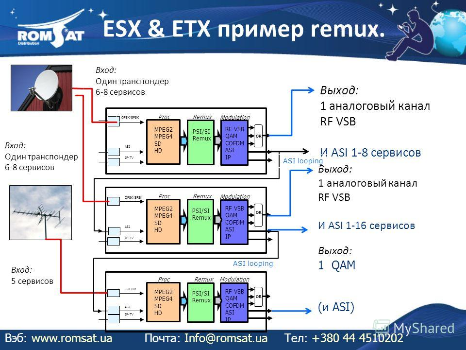 ESX & ETX пример remux. Вэб: www.romsat.uaПочта: Info@romsat.ua Тел: +380 44 4510202 QPSK/8PSK ASI IP-TV MPEG2 MPEG4 SD HD Proc PSI/SI Remux Modulation RF VSB QAM COFDM ASI IP OR COFDM ASI IP-TV MPEG2 MPEG4 SD HD Proc PSI/SI Remux Modulation RF VSB Q