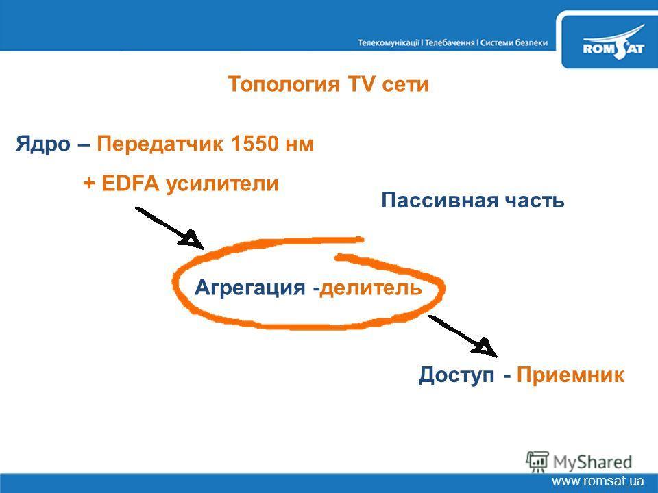 Топология TV сети Ядро – Передатчик 1550 нм + EDFA усилители Доступ - Приемник Агрегация -делитель Пассивная часть