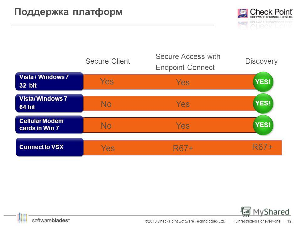 12 ©2010 Check Point Software Technologies Ltd. | [Unrestricted] For everyone | Поддержка платформ Secure Client Secure Access with Endpoint Connect Discovery Cellular Modem cards in Win 7 NoYes YES! Vista / Windows 7 32 bit Vista / Windows 7 32 bit