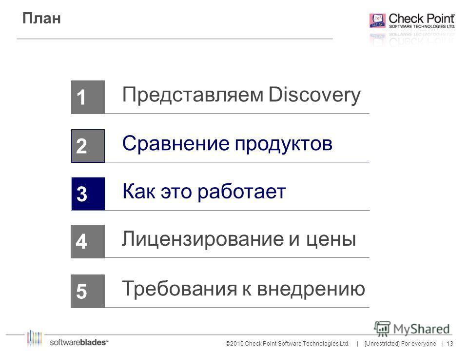13 ©2010 Check Point Software Technologies Ltd. | [Unrestricted] For everyone | План 1234 Представляем Discovery Сравнение продуктов Как это работает 5 Лицензирование и цены Требования к внедрению