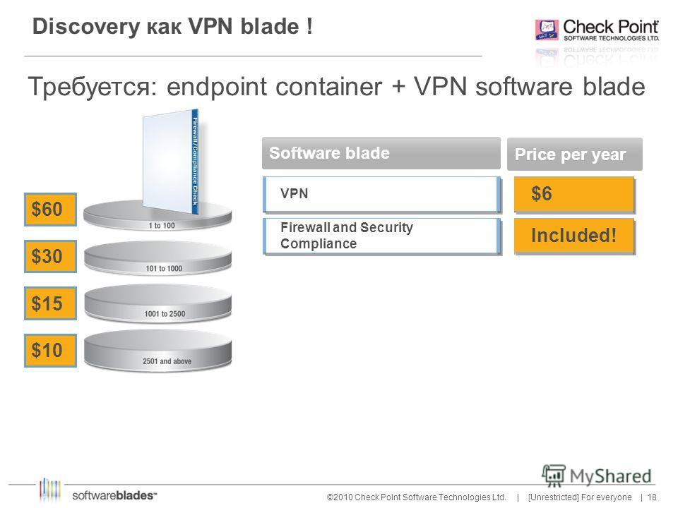 18 ©2010 Check Point Software Technologies Ltd. | [Unrestricted] For everyone | Discovery как VPN blade ! $10 $15 $30 $60 Software blade VPN Firewall and Security Compliance Price per year $6 Included! Требуется: endpoint container + VPN software bla