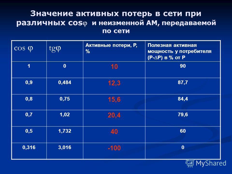 Значение активных потерь в сети при различных cos и неизменной АМ, передаваемой по сети cos tg Активные потери, Р, % Полезная активная мощность у потребителя (Р-Р) в % от Р 10 10 90 0,90,484 12,3 87,7 0,80,75 15,6 84,4 0,71,02 20,4 79,6 0,51,732 40 6